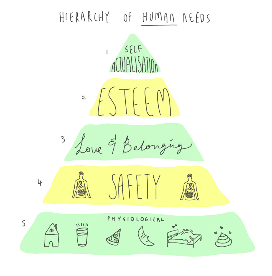 hierarchy-of-human-needs1-2