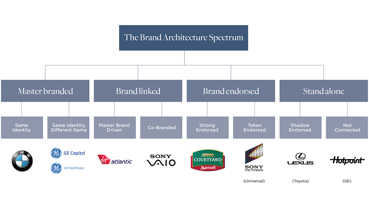 The Above Shows The Full Spectrum Of Brand Architecture Models. Most  Companies End Up In The U0027fuzzy Middleu0027.