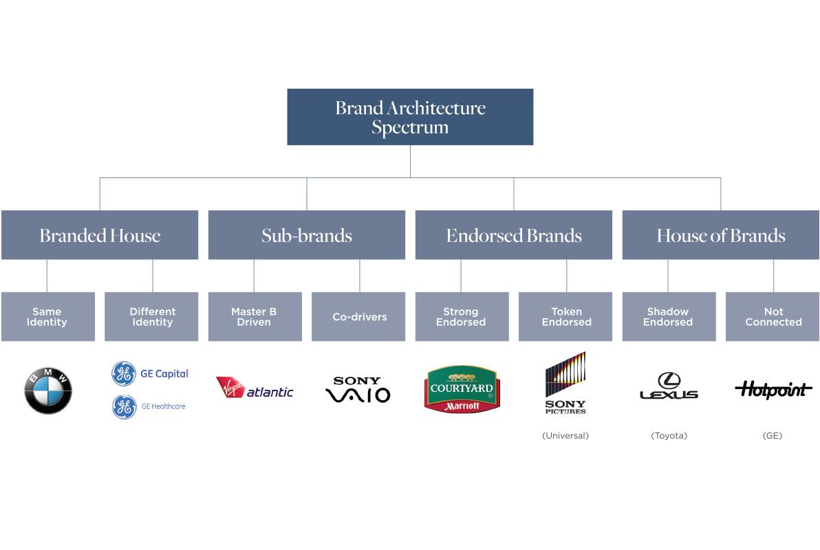 brand-architecture-spectrum