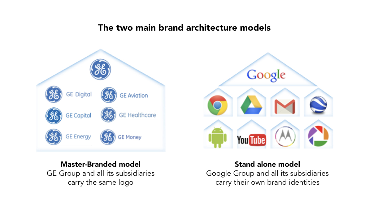 Superb There Are Many Brand Architecture Models Out There, But Basically There Are  Two Main Ones. First There Is The Master Branded Model, Where The Corporate  ...